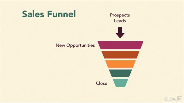 Use the sales funnel to close more sales: Inside Sales