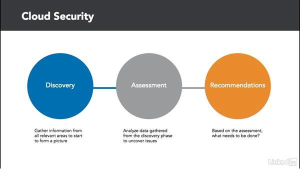 Establish cloud security: Learning Cloud Computing: Core Concepts