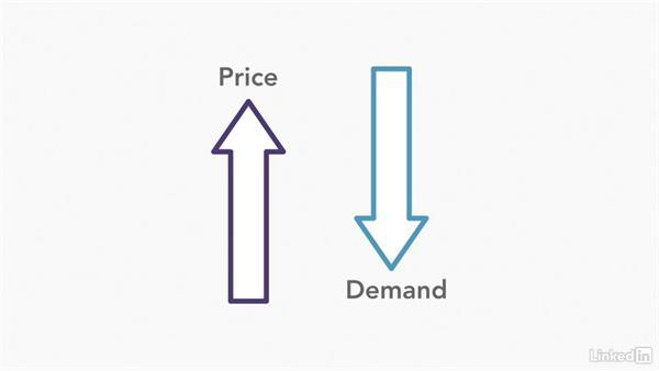 Price elasticity: Managerial Economics