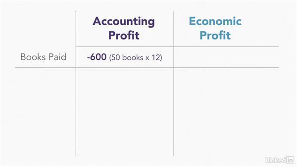 Economic profit versus accounting profit: Managerial Economics