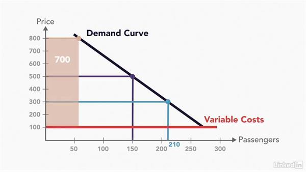 Profit maximization: Managerial Economics