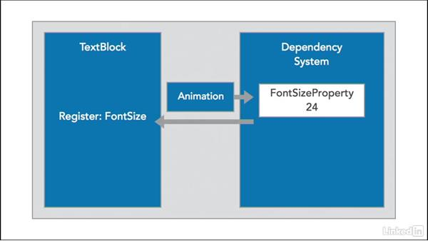 Explore the concept of dependency properties: Microsoft XAML Fundamentals 2:  Content and Properties