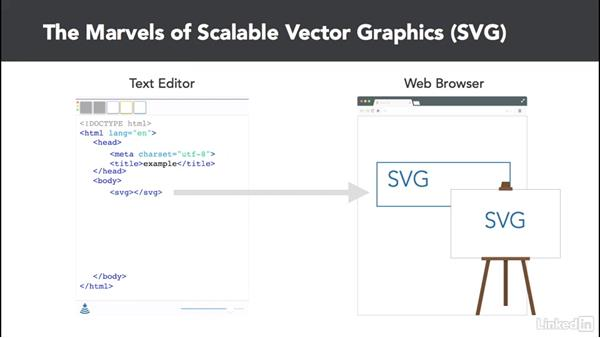 Introducing SVG: D3.js Essential Training for Data Scientists