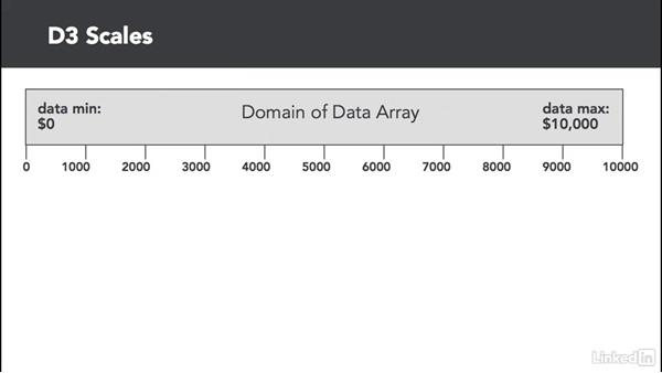Introducing scales: D3.js Essential Training for Data Scientists
