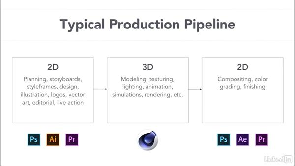The motion graphics pipeline: CINEMA 4D R18 Essential Training: Motion Graphics