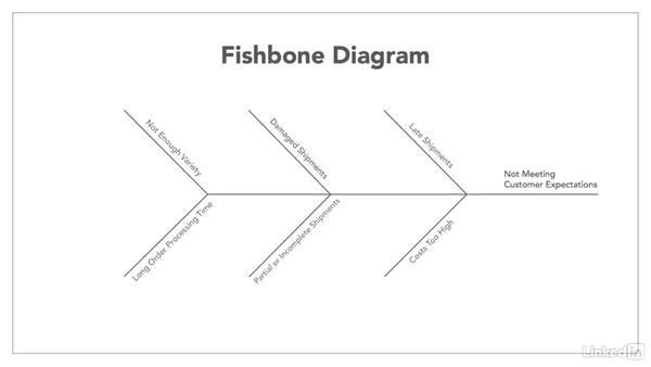 How to use the fishbone diagram ccuart Images