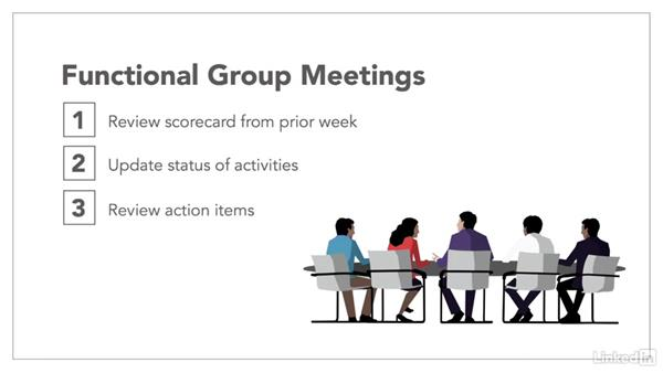 Project scorecards and status meetings: Leading Projects