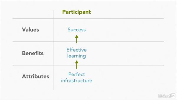 Complete customer star: Service Innovation