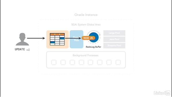Redo log buffer: Oracle 12c Database Administration Fundamentals