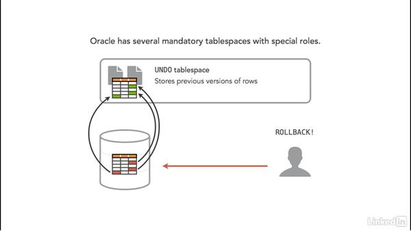 Special Oracle tablespaces: Oracle 12c Database Administration Fundamentals