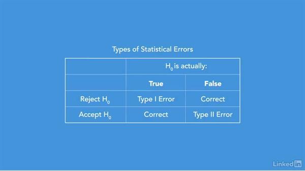 Type I and type II errors: Statistics Fundamentals - Part 2: Intermediate