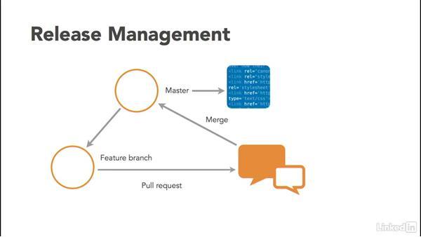 Release management basics: Visual Studio Team Services: The Basics