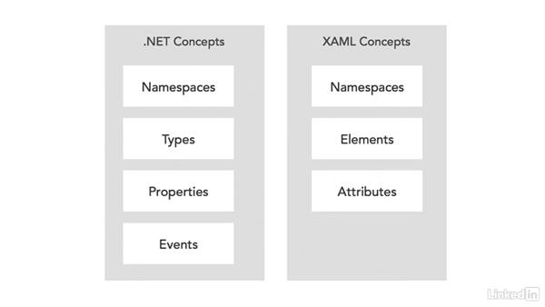 Overview of XAML: Windows Presentation Foundation 1: Build Dramatic Desktop Applications