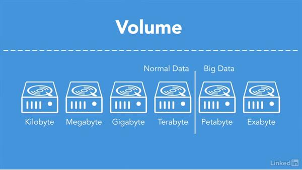 Address big data problems: Understanding Data Science