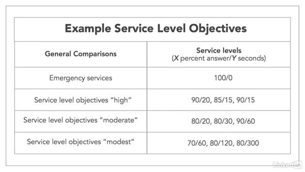 Accessibility: Service level and response time: Managing a Customer Contact Center