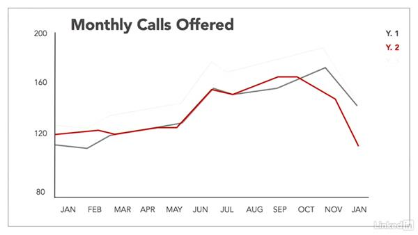 Forecast the workload: Managing a Customer Contact Center