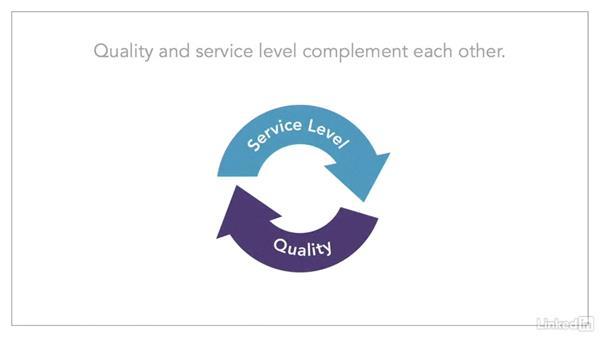 Principles of contact center quality: Managing a Customer Contact Center