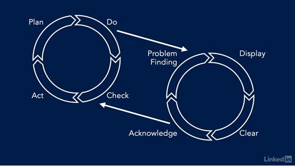 Kaizen: Continuous improvement: DevOps Fundamentals