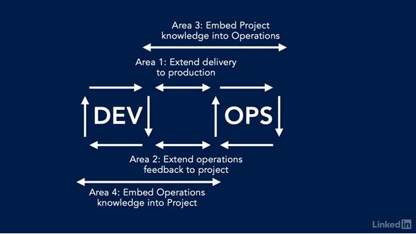 Engineering doesn't end with deployment: DevOps Fundamentals