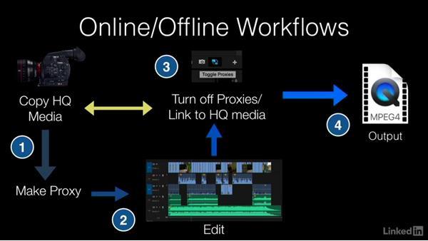 What are online/offline workflows?: Premiere Pro Guru: Online Offline Workflows