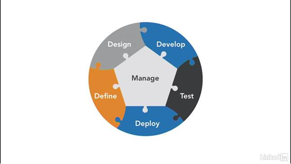 Defining the logical DevOps process: Cloud Computing: The Cloud and DevOps