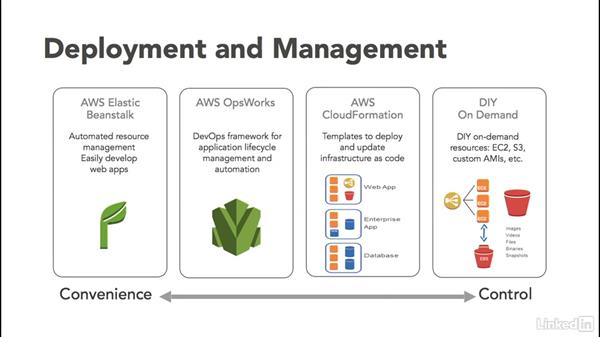 AWS: Cloud Computing: The Cloud and DevOps