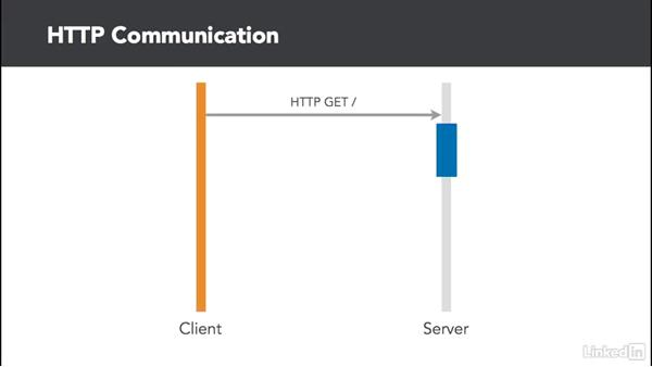 Explore the Slack APIs: Real Time Messaging and WebSockets