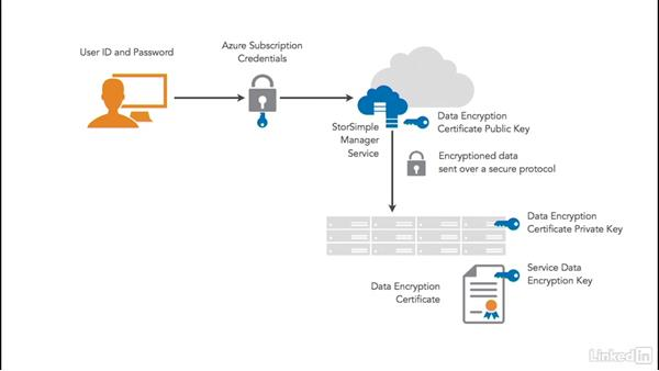 Encryption in flight: Cloud Computing: Cloud Security