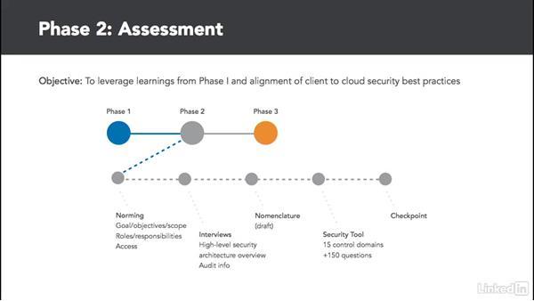 Understanding your security requirements: Cloud Computing: Cloud Security