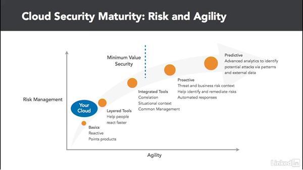 Selecting cloud security services: Cloud Computing: Cloud Security