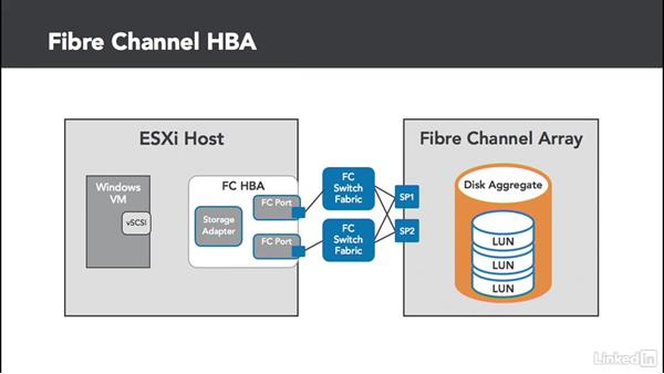 Fibre Channel basics: Configuring and Administering Advanced VMware vSphere Storage