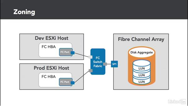 Fibre Channel zoning: Configuring and Administering Advanced VMware vSphere Storage