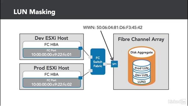 Fibre Channel masking: Configuring and Administering Advanced VMware vSphere Storage