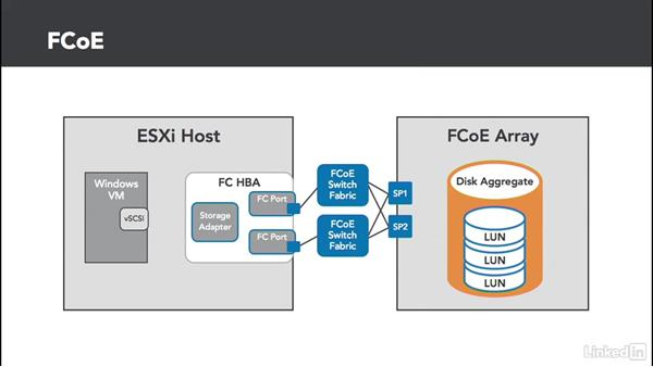 FCoE basics: Configuring and Administering Advanced VMware vSphere Storage