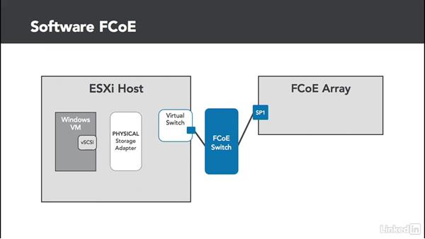 FCoE adapters: Configuring and Administering Advanced VMware vSphere Storage