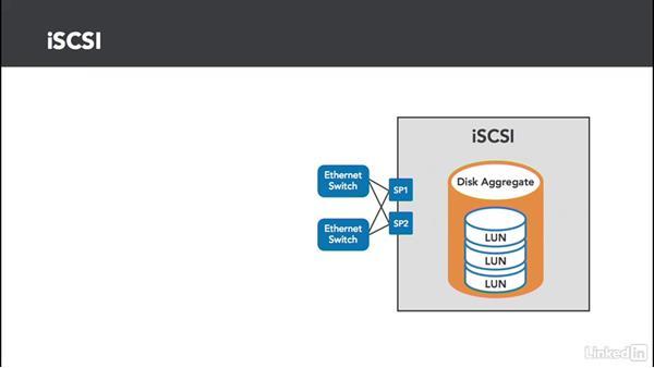 iSCSI basics: Configuring and Administering Advanced VMware vSphere Storage