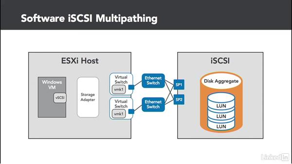 iSCSI initiator types: Configuring and Administering Advanced VMware vSphere Storage