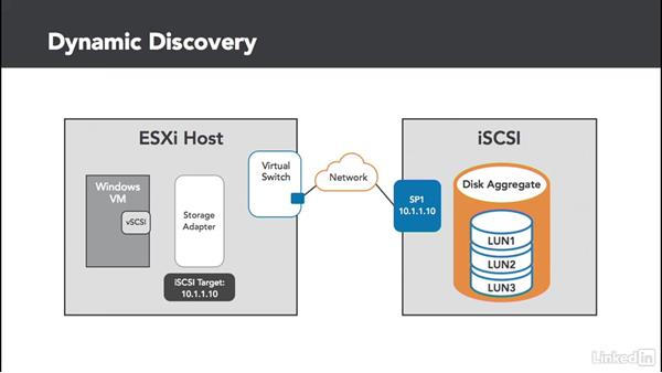 iSCSI target discovery: Configuring and Administering Advanced VMware vSphere Storage