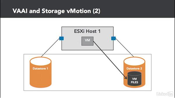VAAI (vStorage API for Array Integration) and VASA (vStorage APIs for Storage Awareness): Configuring and Administering Advanced VMware vSphere Storage