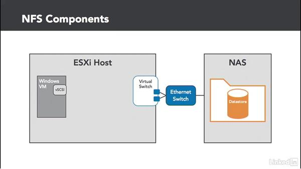 NFS basics: Configuring and Administering Advanced VMware vSphere Storage