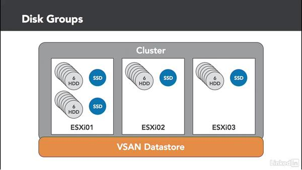 VSAN basics: Configuring and Administering Advanced VMware vSphere Storage