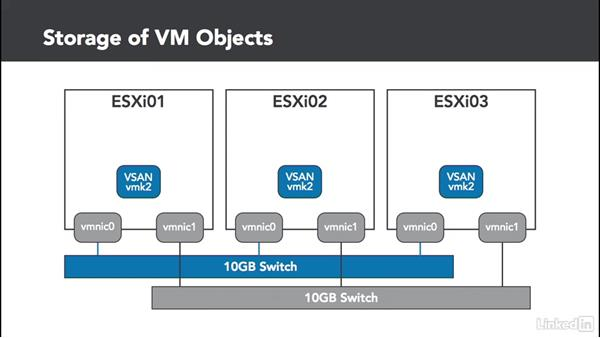 VSAN objects and network: Configuring and Administering Advanced VMware vSphere Storage