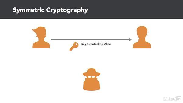 Key exchange: CISSP Cert Prep: 3 Security Engineering