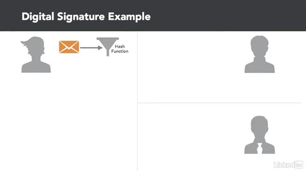 Digital signatures: CISSP Cert Prep: 3 Security Engineering