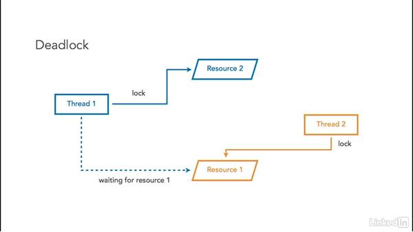 Wait and notify API: Managing Threads in Java