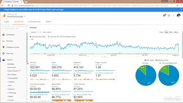 Social segmentation for channel testing: Marketing Analytics: Segmentation and Testing