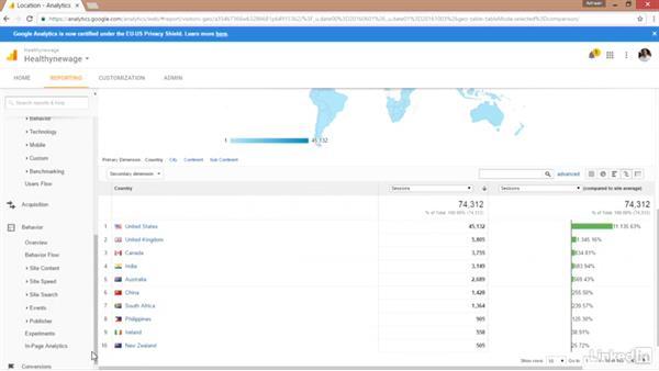 Visualization within Google Analytics: Marketing Analytics: Presenting Digital Marketing Data