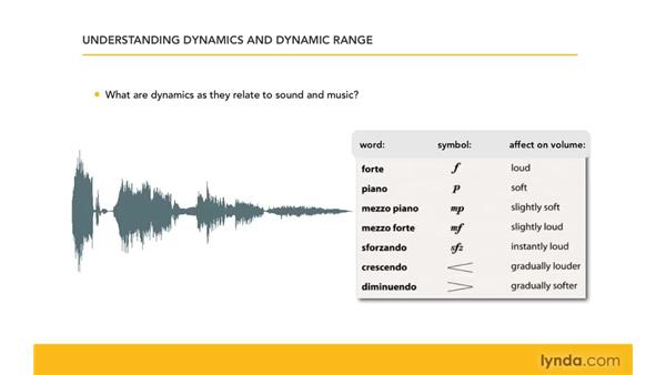 Understanding dynamics and dynamic range: Mixing and Mastering with Pro Tools