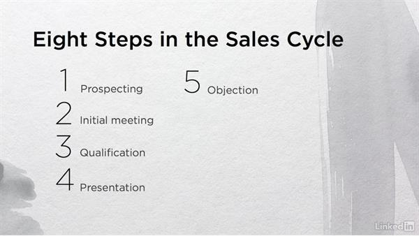 Psychological concepts mapped to sales cycle: Persuasive Selling