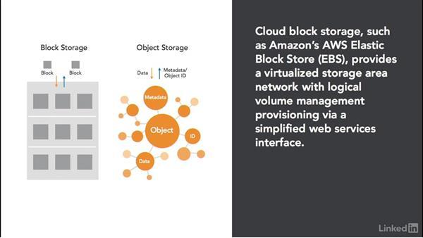 Block storage: Cloud Computing: Cloud Storage